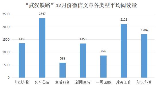 """湖北政务微信先锋榜""""武汉铁路""""单月解析看如何疏通内外宣关系"""