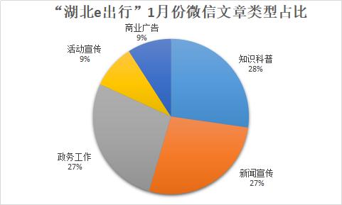 """湖北政务微信单月解析:""""湖北e出行""""发布规律需强化"""
