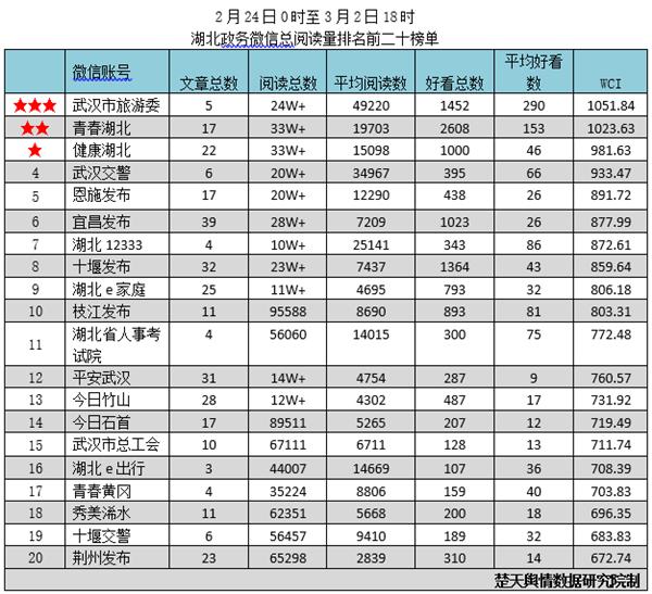 """湖北政务微信排行榜 """"武汉市旅游委""""获双料冠军"""