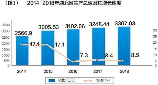二零一八年湖北省经济总量_湖北省地图