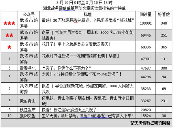 湖北政务微信排行榜227期发布 武汉市旅游委霸屏原创文章