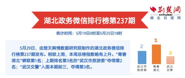 yabo亚博体育app官方下载政务微信排行榜第237期 送票活动助力高点击量