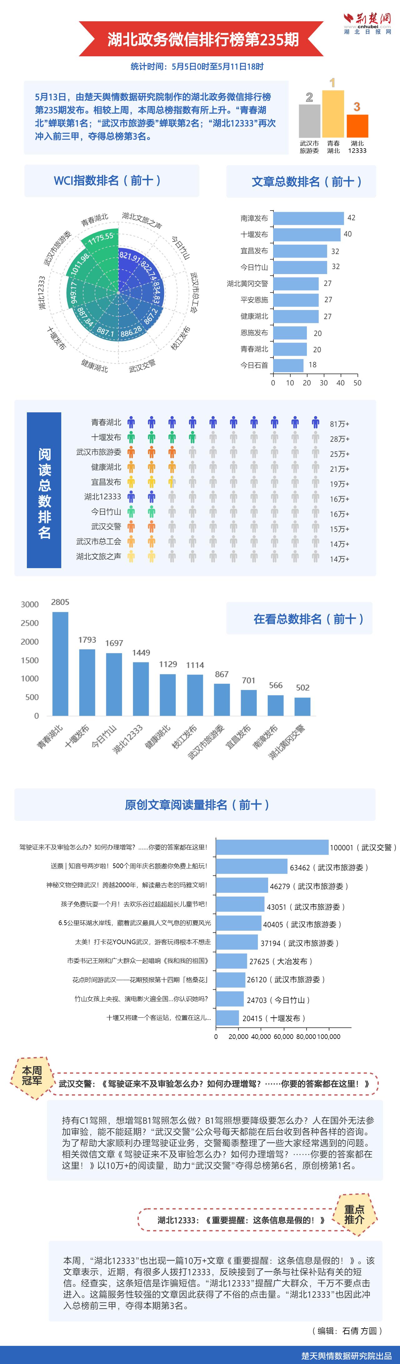 """湖北政务微信排行榜235期发布 """"湖北12333""""再入前三"""