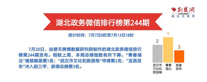 湖北政务微信排行榜第244期 武汉市文化和旅游局多面开花