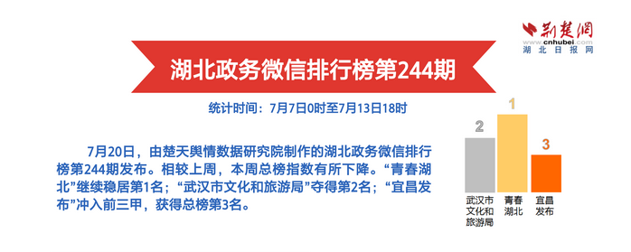 yabo亚博体育app官方下载政务微信排行榜第244期 武汉市文化和旅游局多面开花