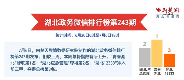 """湖北政务微信排行榜第243期 咸丰县""""车让行人""""落地获好评"""