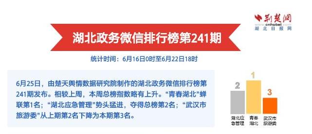 "yabo亚博体育app官方下载政务微信排行榜第241期 武汉夏季""玩味""图鉴引关注"