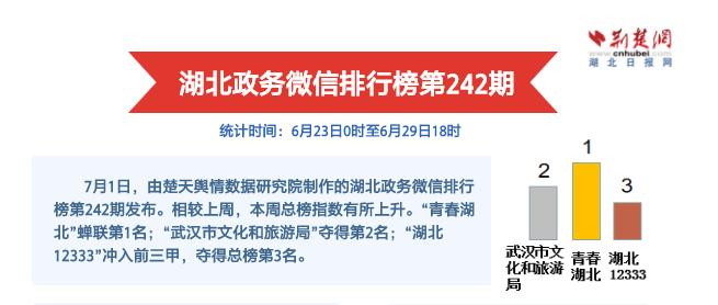 yabo亚博体育app官方下载政务微信排行榜第242期