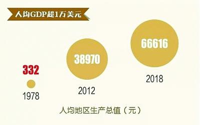 湖北人均GDP突破10000美元大关 迈入中等收入偏上水平行列(图1)