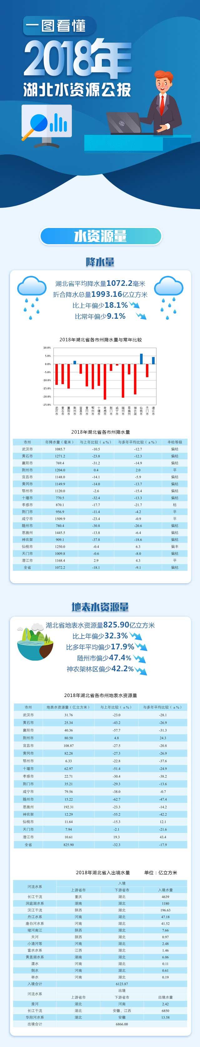一图读懂2018湖北省水资源公报