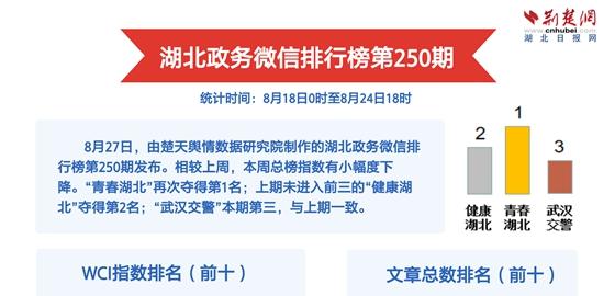 """湖北政务微信排行榜第250期 粉丝团观摩""""司法城管""""引关注"""