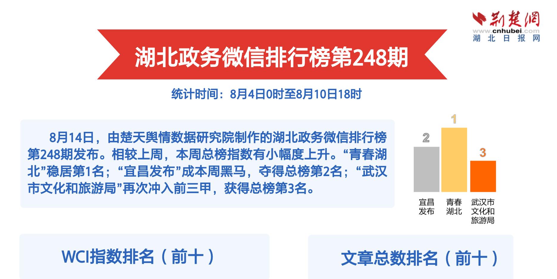 湖北政务微信排行榜第248期 惠民活动助燃乡村旅游节