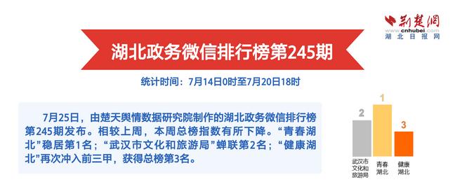 湖北政务微信排行榜第245期 渡江节玩出武汉特色