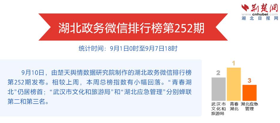 湖北政务微信排行榜第252期 炫酷武汉 三镇纵横