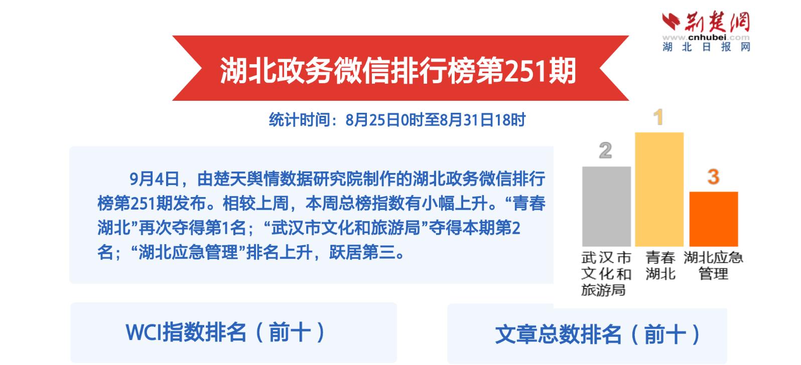 湖北政务微信排行榜第251期  竹山绿松石夺人眼球