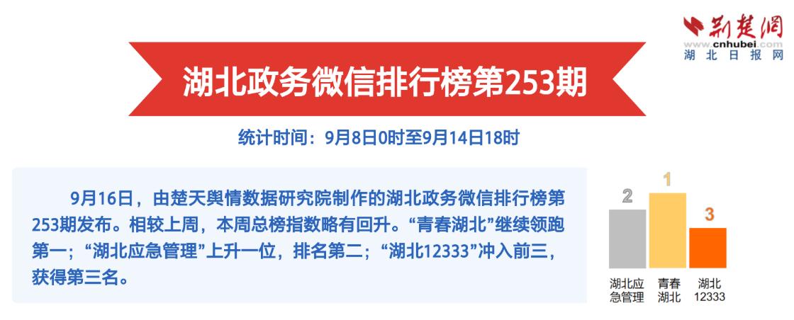湖北政务微信排行榜第253期 武汉市文旅局4篇原创文章进前十