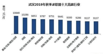 """""""武汉秋季求职平均薪酬8557元/月 计算机软件行业竞争最激烈"""