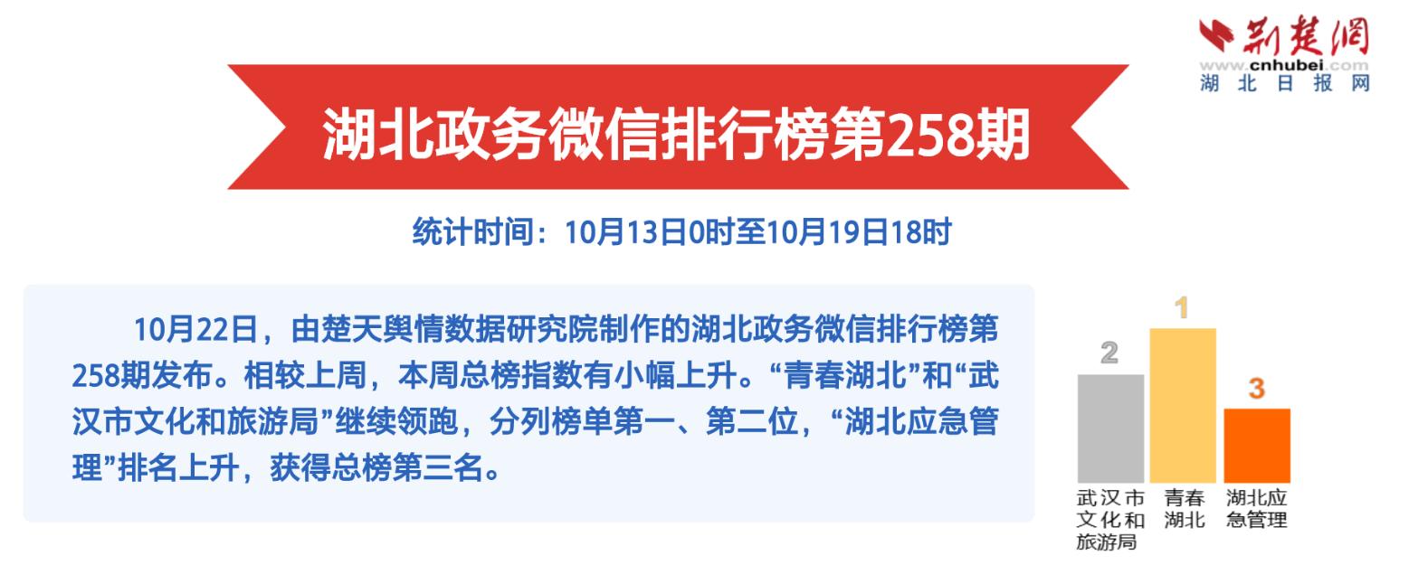 湖北政务微信排行榜第258期:军运会开幕,为世界军人打call