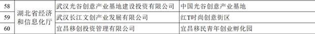 国家公布小微双创示范基地名单 湖北3家上榜