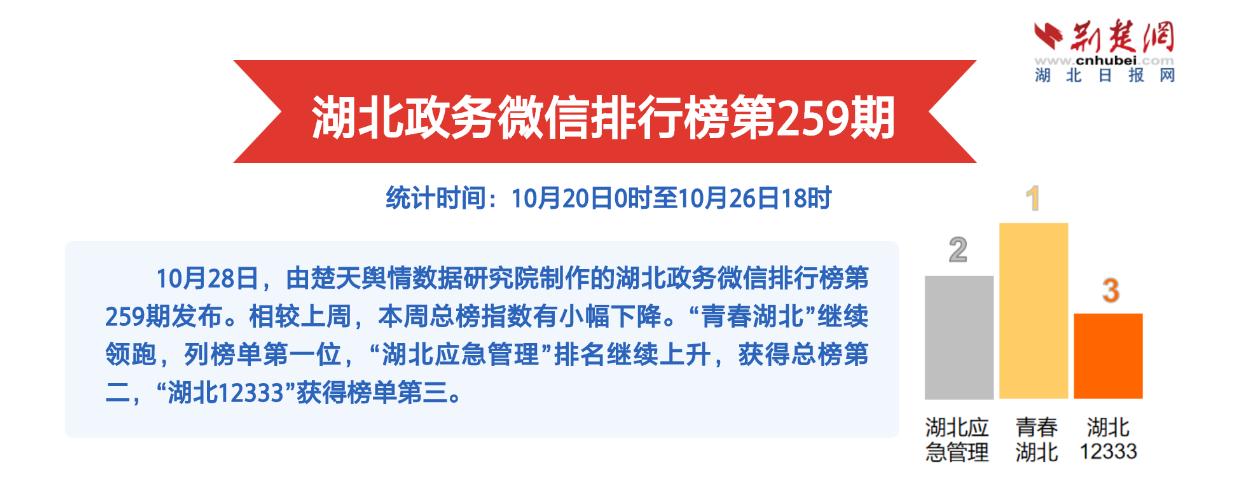 湖北政务微信排行榜第259期:秀美莲花山寄游子思乡情
