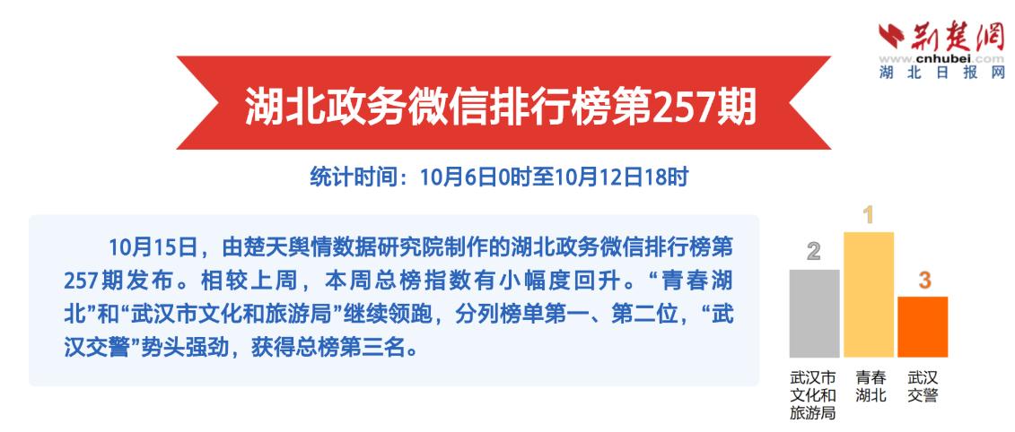 湖北政务微信排行榜第257期:杨泗港长江大桥再创中国桥梁奇迹