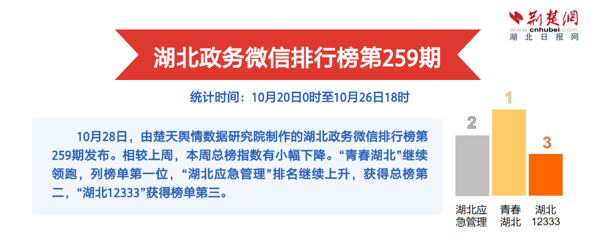 湖北政務微信排行榜第259期:秀美蓮花山寄游子思鄉情