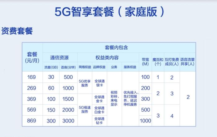 移动哪个号段比较好5G套餐来了!中国移动5G套餐最低128元每月