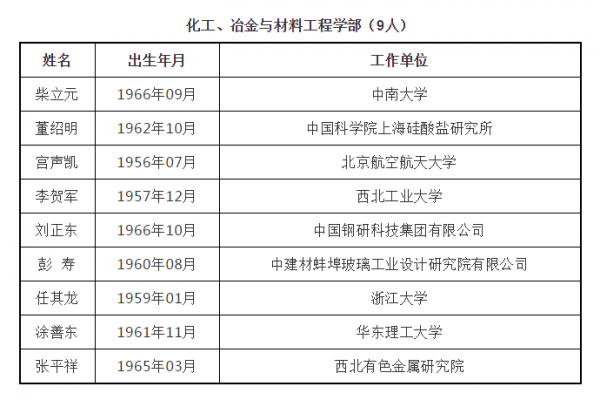 中国工程院2019年院士增选结果公布!武汉这些大咖当选