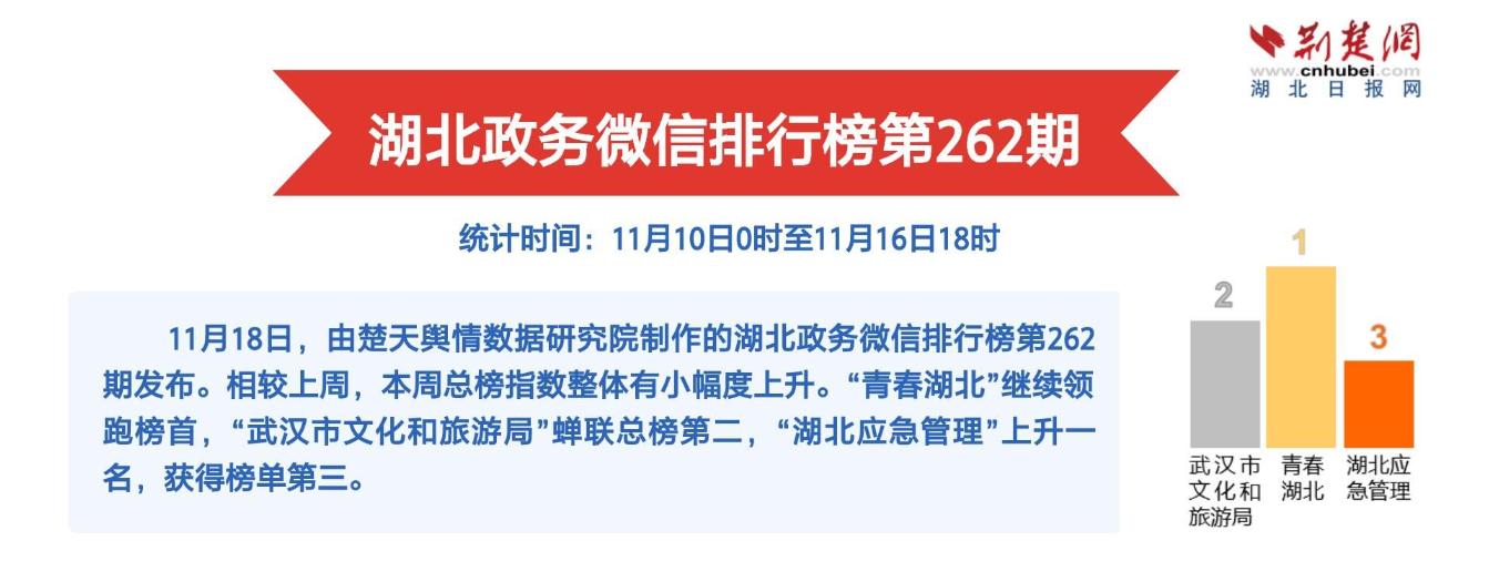 湖北政務微信排行榜第262期:韓國美食家帶火武漢美食