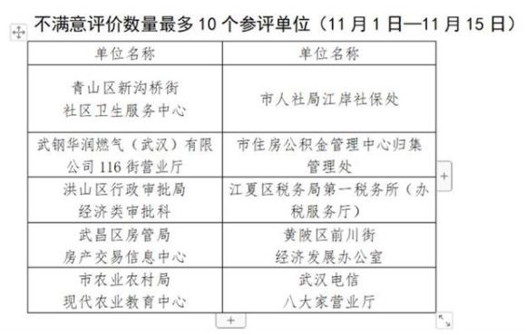 """武汉市治庸办公布新一期""""双评议"""