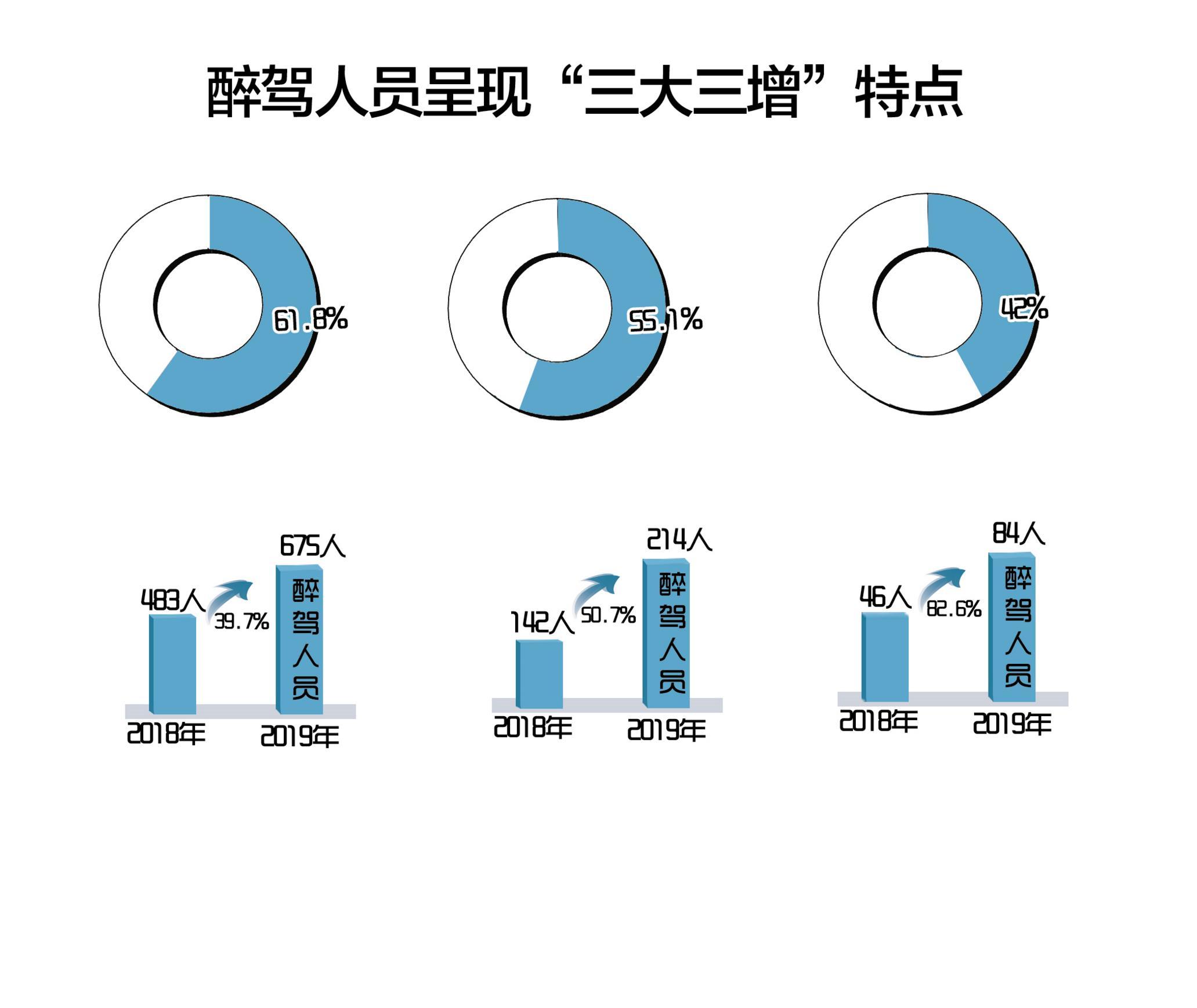 """今年交警部门查处力度越来越大 武汉查获醉驾人数增长近四成"""""""