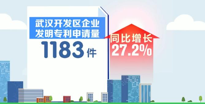 今年前10个月武汉开发区企业发明专利申请增长27.2%