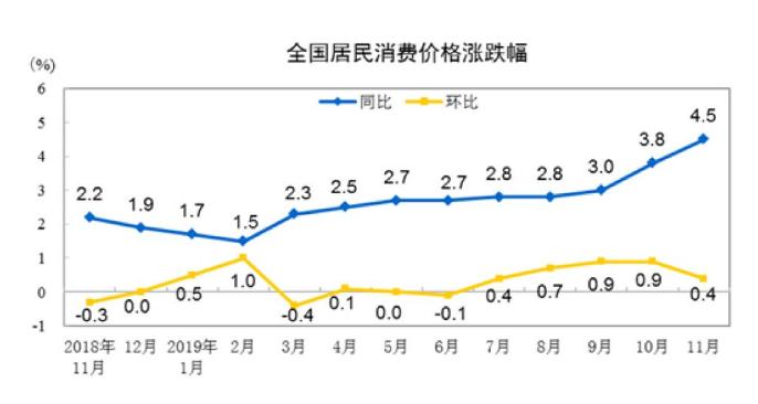 国家统计局:11月份居民消费价格同比上涨4.5%