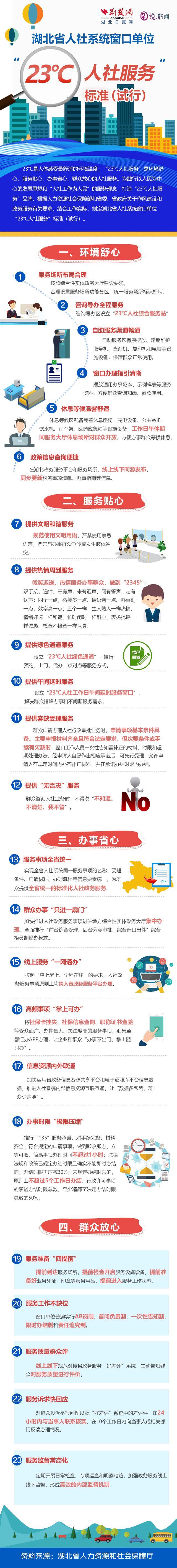 """图解:湖北省人社厅制定出台""""23℃人社服务""""标准"""