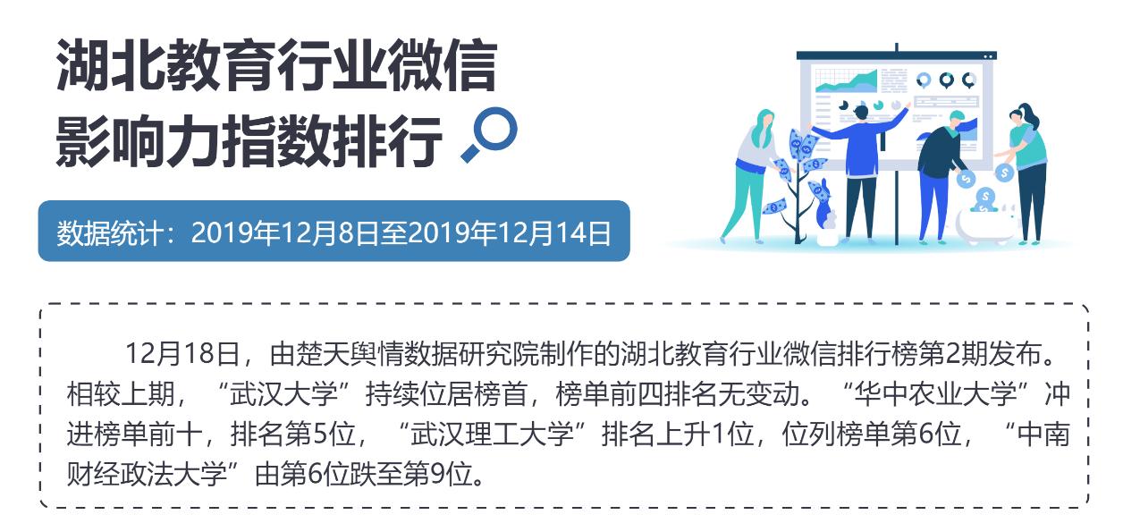 """湖北教育微信排行:""""武漢大學""""繼續領跑"""