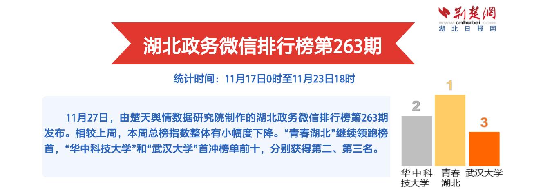 湖北政务微信排行榜第263期:高校抖肩舞燃爆网络