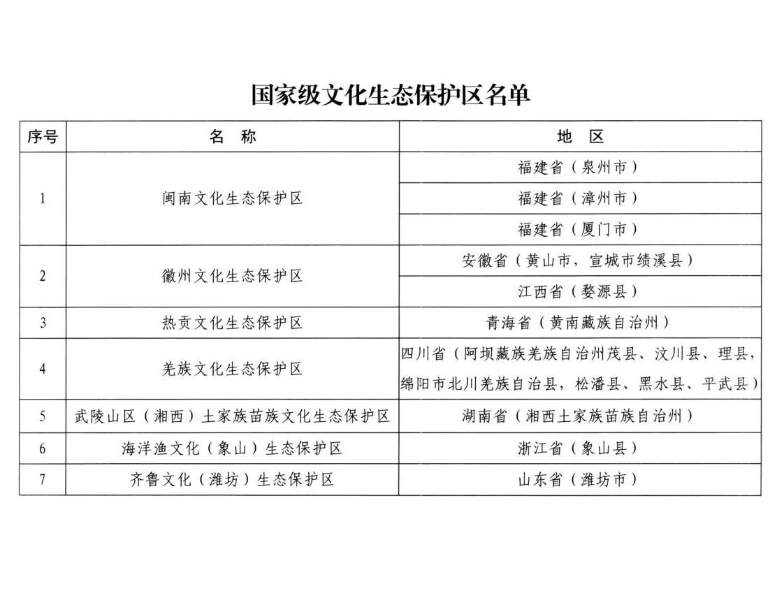 """国家级文化生态保护区名单公布 这7家入选"""""""