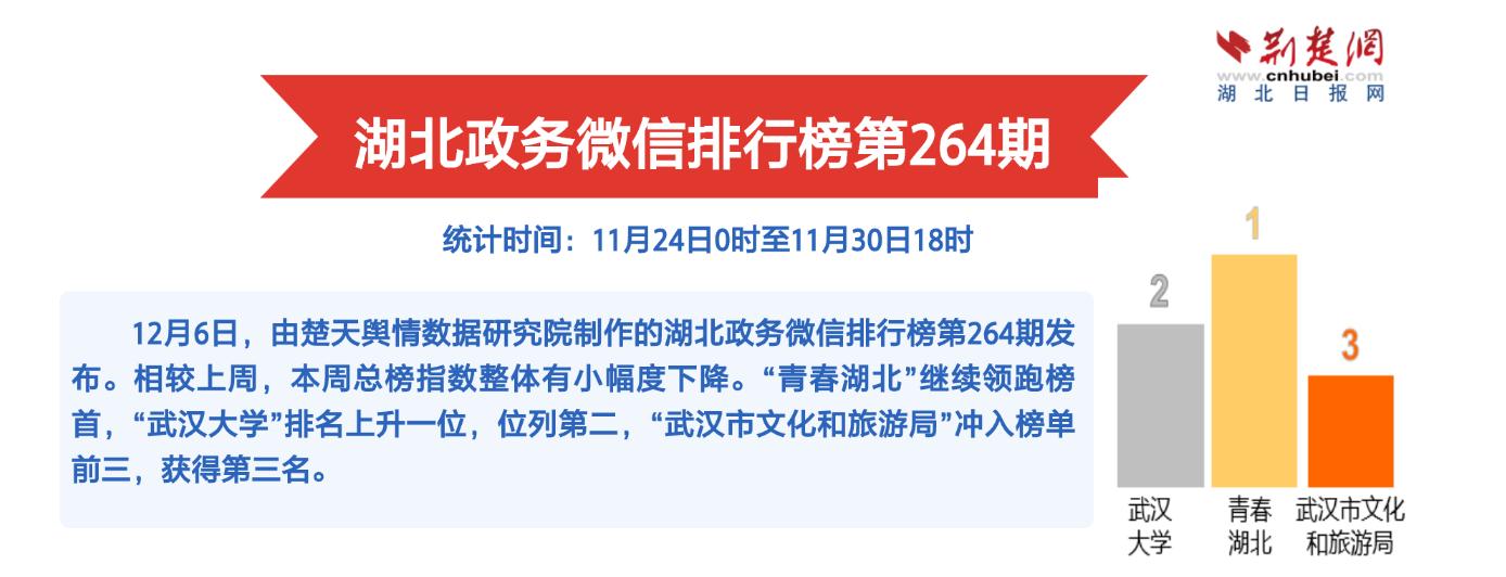 湖北政务微信排行榜第264期:冬季养生科普文赢称赞