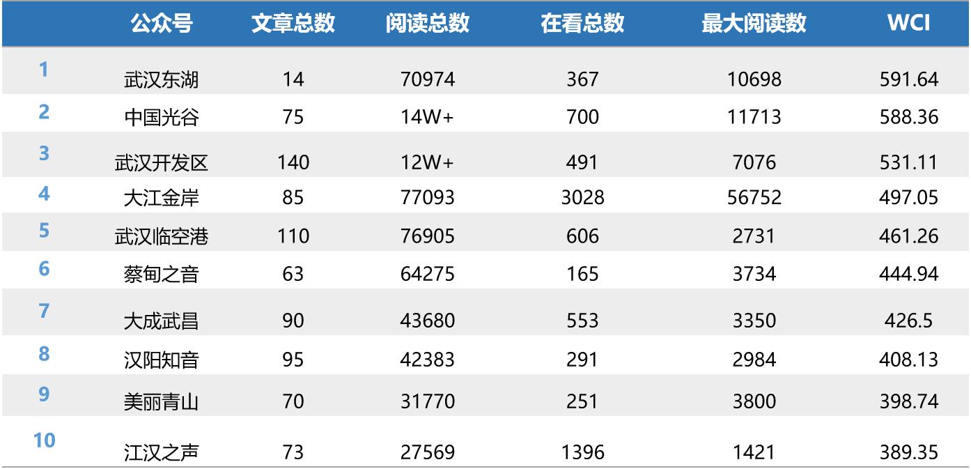 """武汉各区政务微信月度榜首期:""""武汉开发区""""靠策划取胜"""