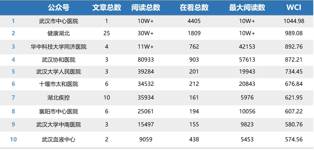 """湖北医疗行业微信排行榜第5期:""""武汉市中心医院""""首冲冠军"""