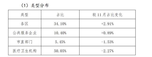 """上个月武汉评议收到2052件差评,927件已认定属实"""""""