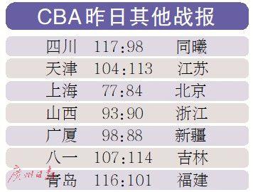CBA常规赛第26轮 广东三队冰火两重天