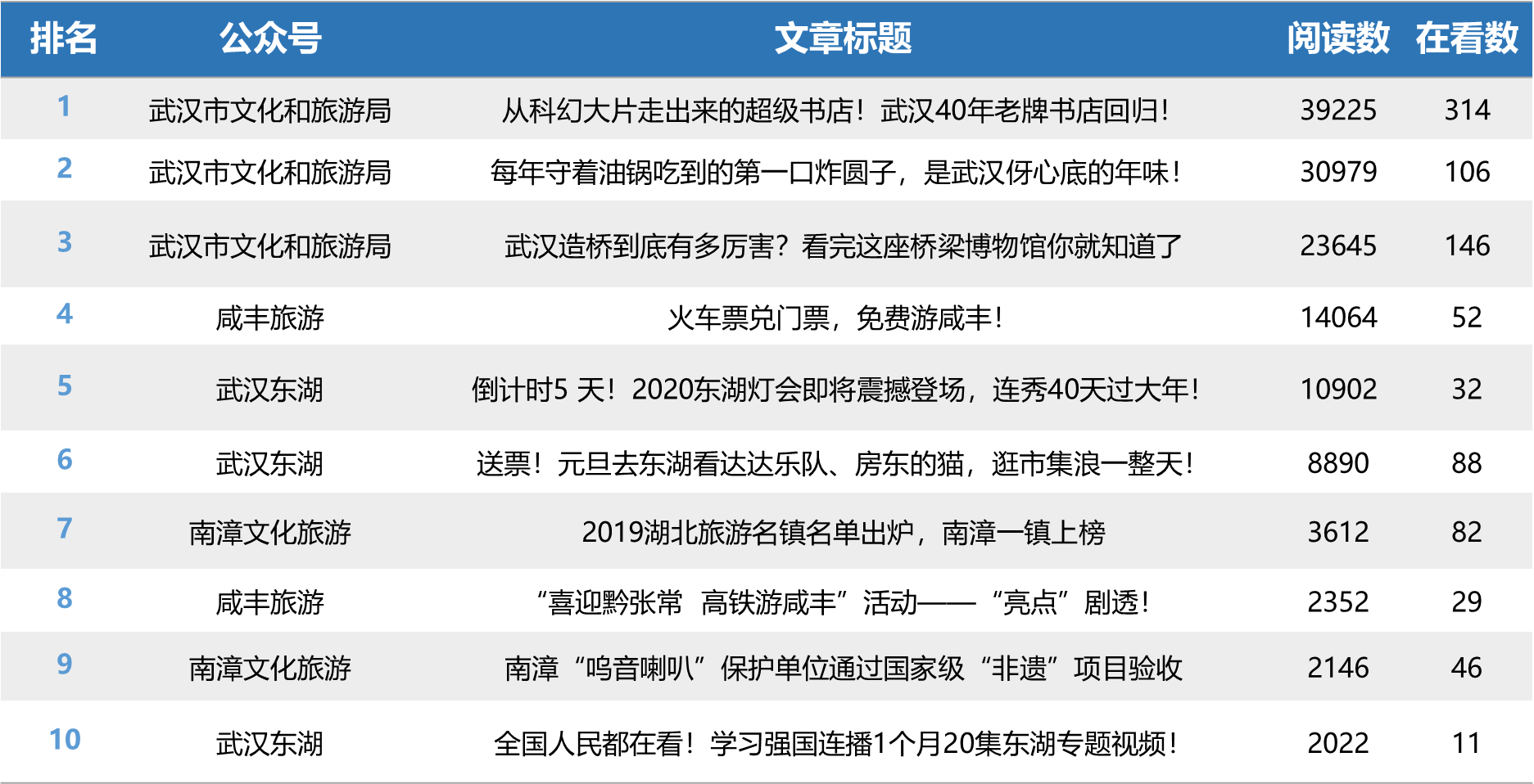 "yabo亚博体育app官方下载旅游行业微信排行榜第4期:""咸丰旅游""首入榜单"
