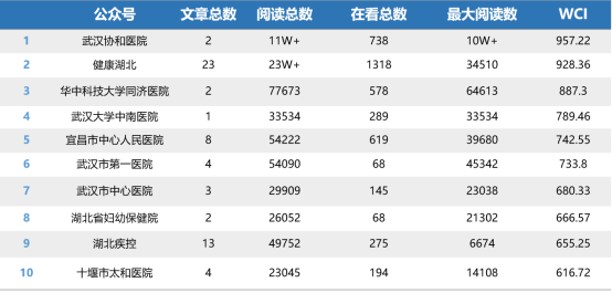 """湖北医疗行业微信排行榜第6期:""""武汉协和医院""""跃升第一"""