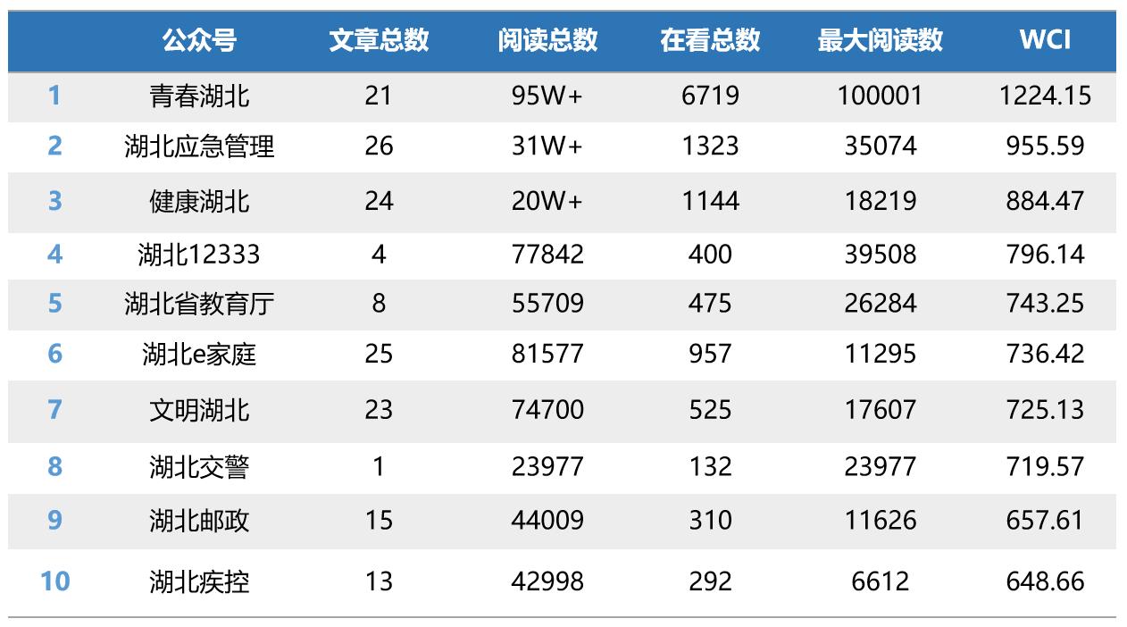 """湖北省直微信排行榜第2期:""""新榜""""三进三出"""