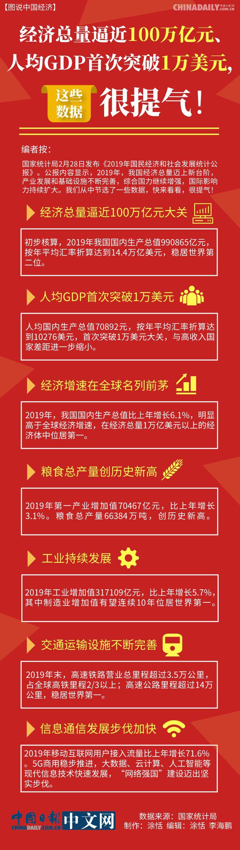 【图说中国经济】经济总量逼近100万亿元、人均GDP首次突破1万美元,这些数据很提气!