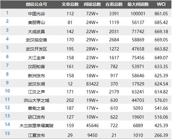 """武汉各区政务微信月度榜:""""中国光谷""""遥遥领先"""