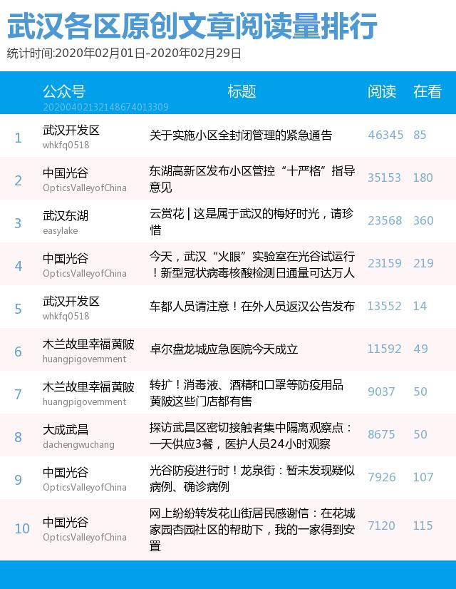 """武汉各区政务微信月度榜:""""汉阳知音""""成本期黑马"""