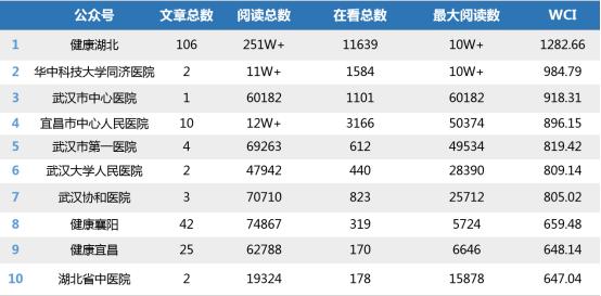 """湖北医疗行业微信排行榜第17期:""""武汉协和医院""""排名上升"""