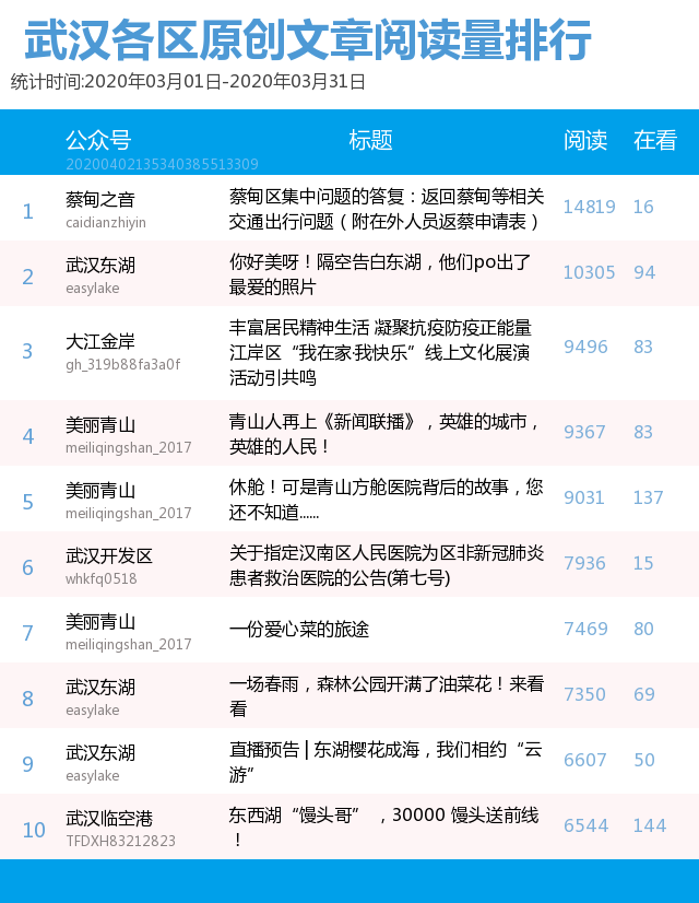 """武汉各区政务微信月度榜:""""美丽青山""""表现突出"""